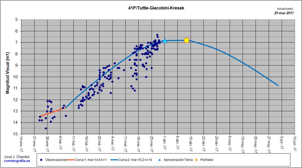 Curva de luz del cometa 41P/TGK