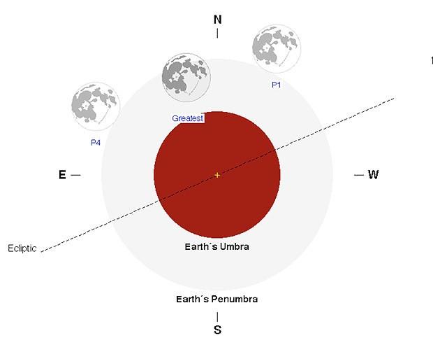 Porcentaje de ocultación en el eclipse penumbral.