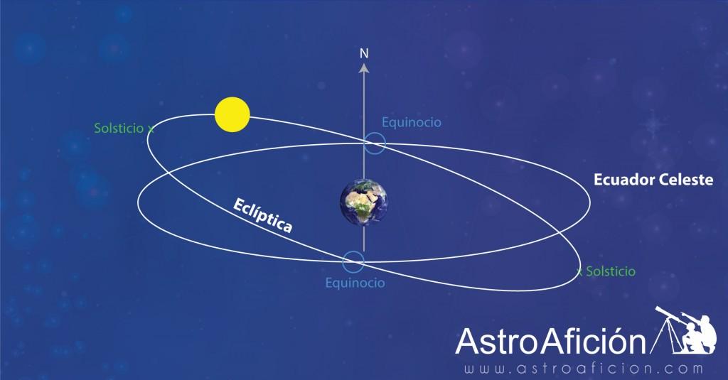 equinocio-solsticio
