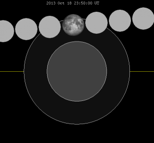 Lunar_eclipse_chart_close-2013Oct18
