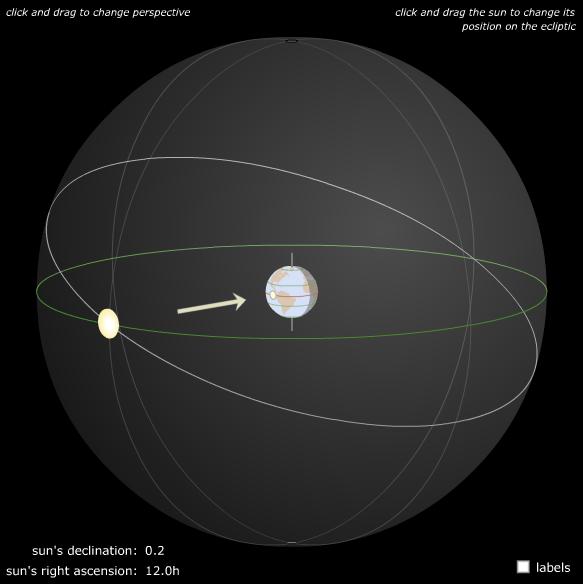 Trayectoria aparente del Sol a lo largo de la eclíptica