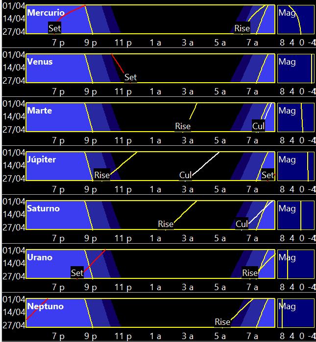 Curvas de visibilidad planetaria en abril de 2018