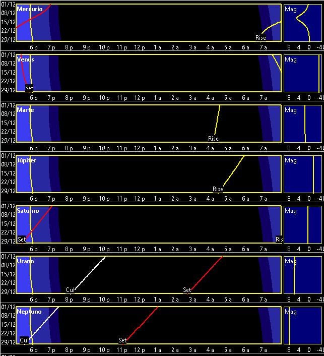 Curvas de visibilidad planetaria en diciembre de 2017