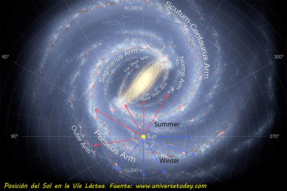 El Sol en la Vía Láctea