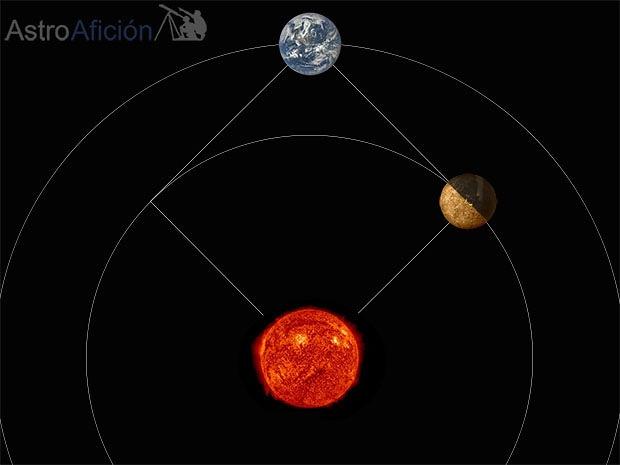 Máxima elongación Este de Mercurio