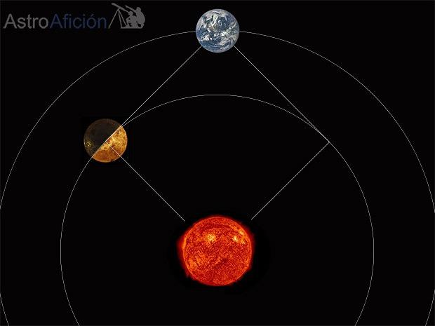 maxima elongación W Venus