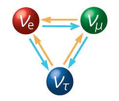 oscilaciones de neutrinos