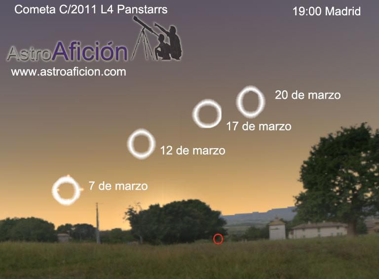 Situación aproximada del cometa Panstarrs en diferentes días de marzo.