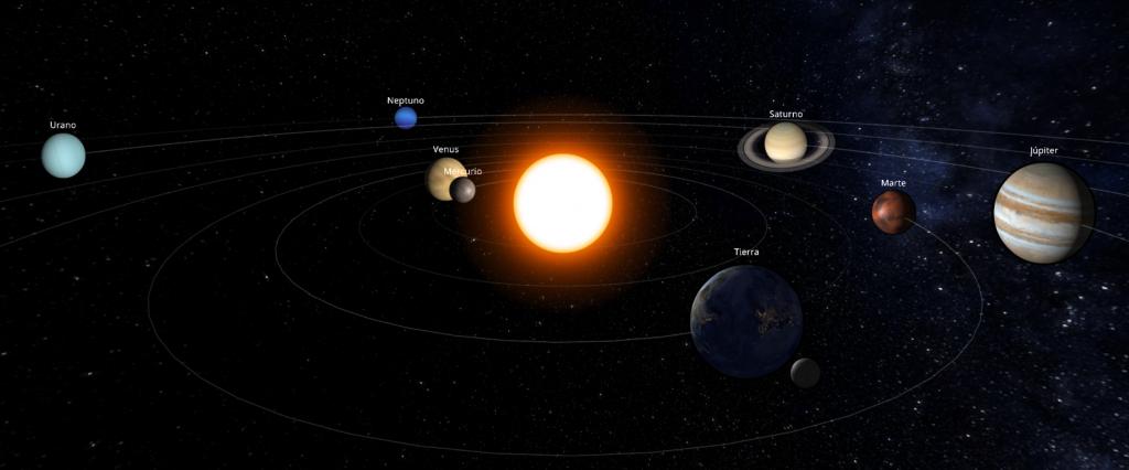 Posición de los planetas del Sistema Solar a comienzos de marzo de 2018