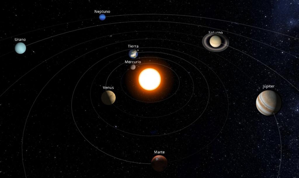 Sistema Solar en Septiembre de 2017. No a escala.