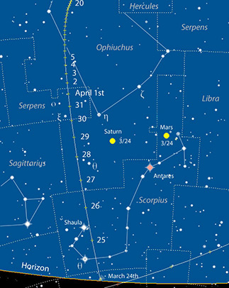 Trayectoria del cometa 252P/LINERAR para el mes de Marzo.
